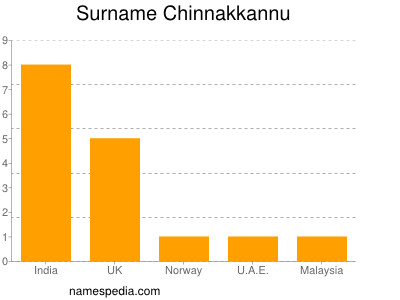 Surname Chinnakkannu