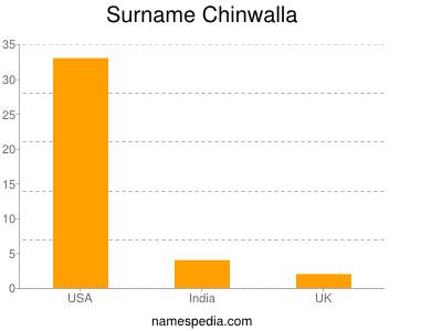 Surname Chinwalla