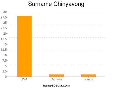 Surname Chinyavong