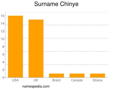 Surname Chinye