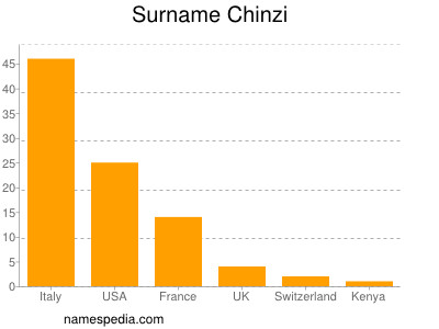 Surname Chinzi