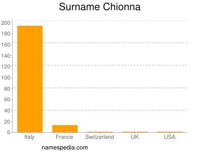 Familiennamen Chionna
