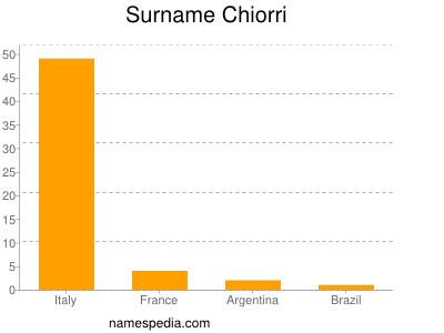 Surname Chiorri