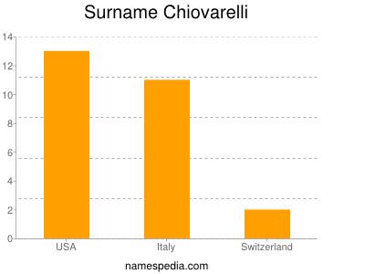 Surname Chiovarelli
