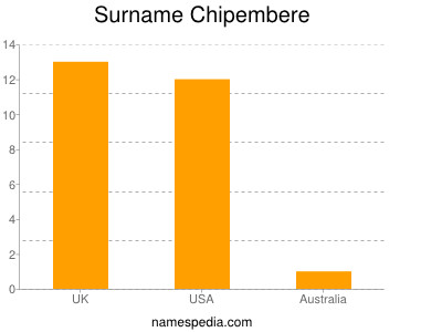 Surname Chipembere