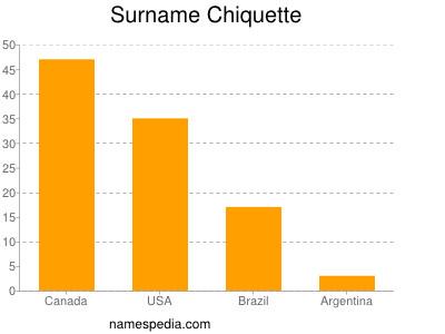 Surname Chiquette