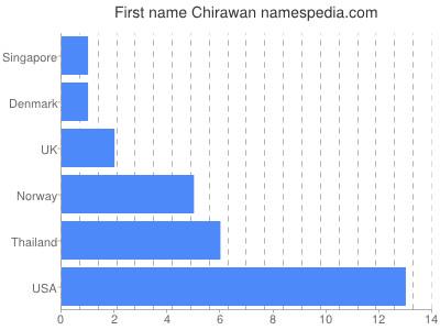 Given name Chirawan