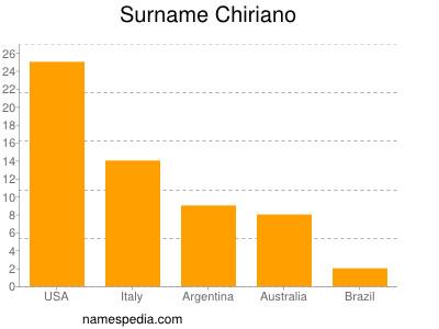 Surname Chiriano