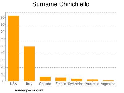 Surname Chirichiello