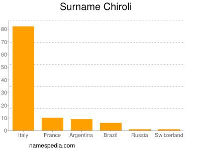 Surname Chiroli