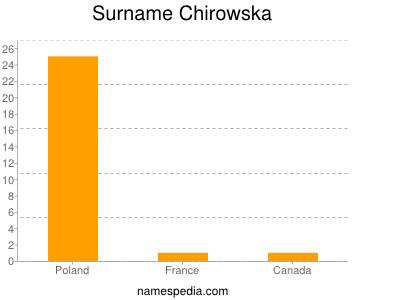 Surname Chirowska
