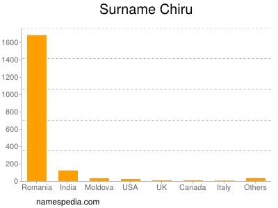Surname Chiru