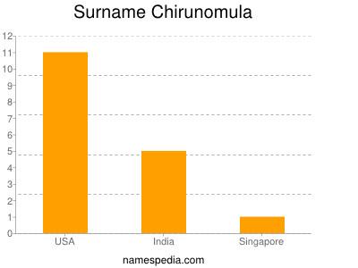 Surname Chirunomula