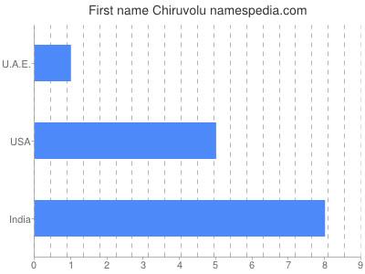 Given name Chiruvolu