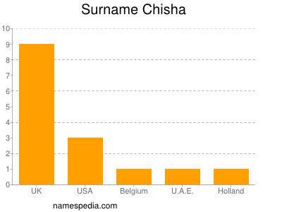 Surname Chisha
