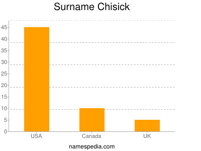 Surname Chisick