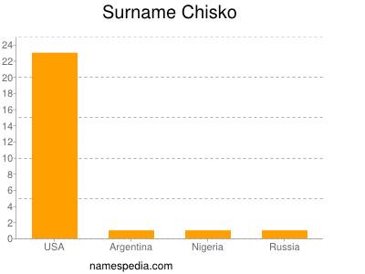 Surname Chisko