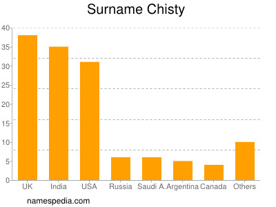 Surname Chisty