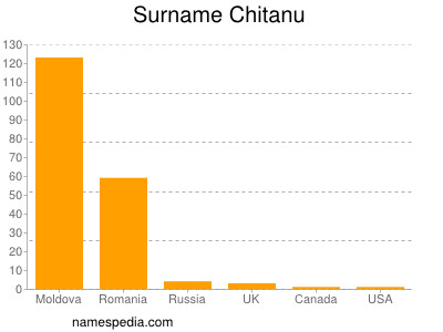 Surname Chitanu