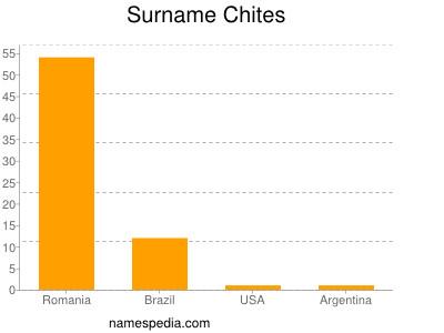 Surname Chites
