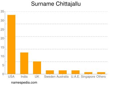 Surname Chittajallu