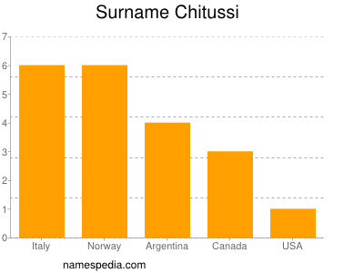 Surname Chitussi