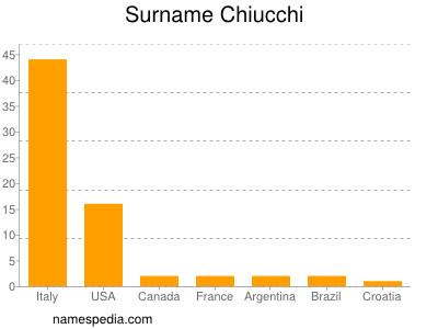 Surname Chiucchi
