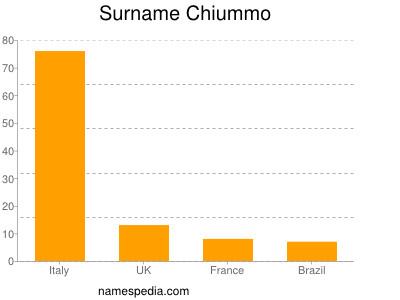 Surname Chiummo