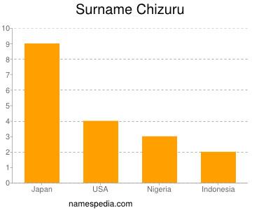 Surname Chizuru