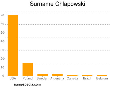 Surname Chlapowski