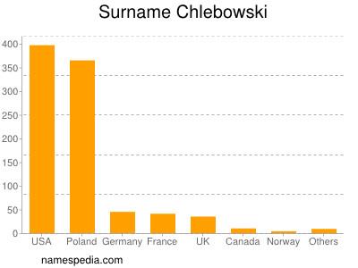 Surname Chlebowski