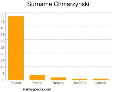 Surname Chmarzynski