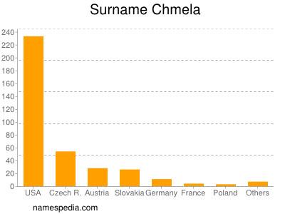Surname Chmela