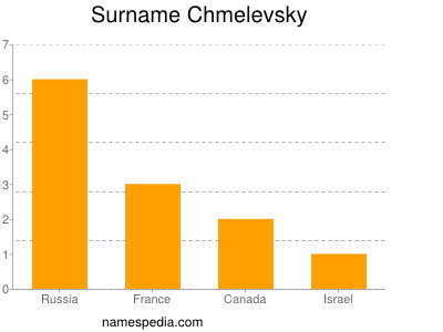 Surname Chmelevsky