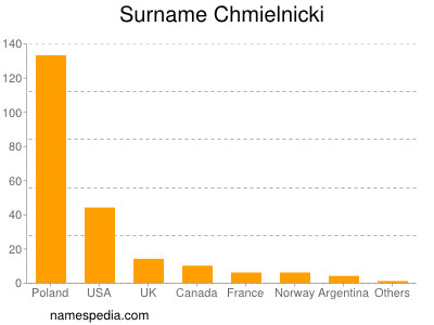 Surname Chmielnicki