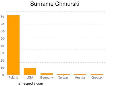 Surname Chmurski