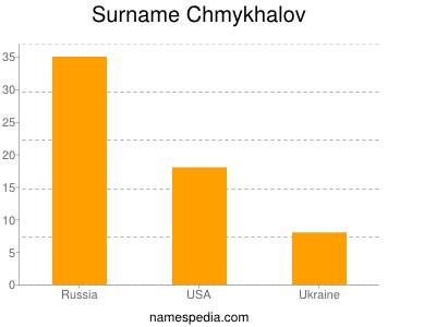 Surname Chmykhalov
