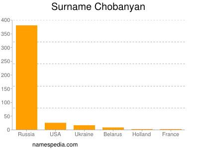 Surname Chobanyan