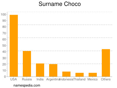 Surname Choco