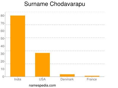 Surname Chodavarapu