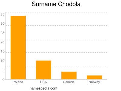 Surname Chodola