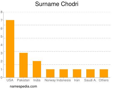 Surname Chodri