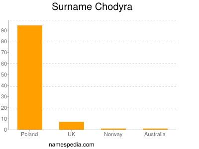 Surname Chodyra