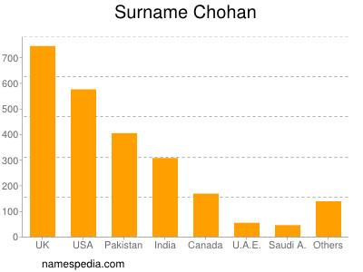 Surname Chohan
