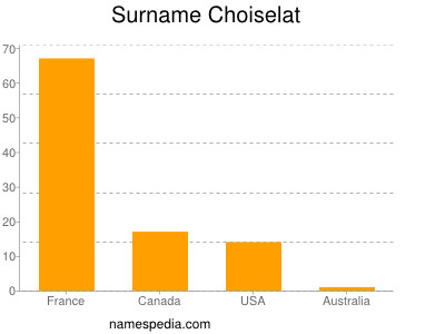 Surname Choiselat