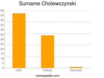 Surname Cholewczynski