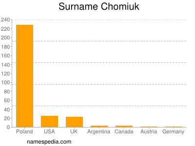 Surname Chomiuk