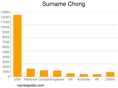 Surname Chong