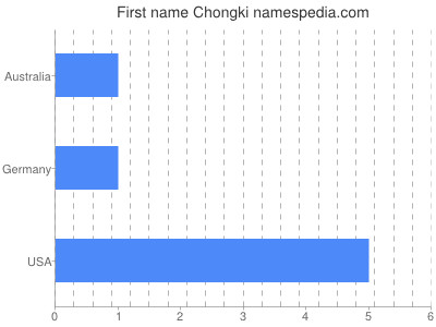 Given name Chongki