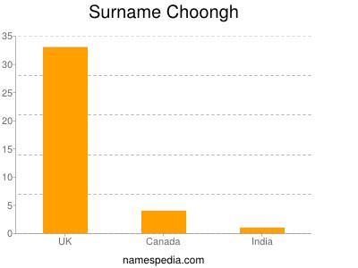 Surname Choongh